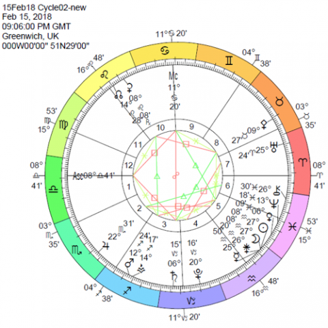 image: chart showing this cycle's new Moon